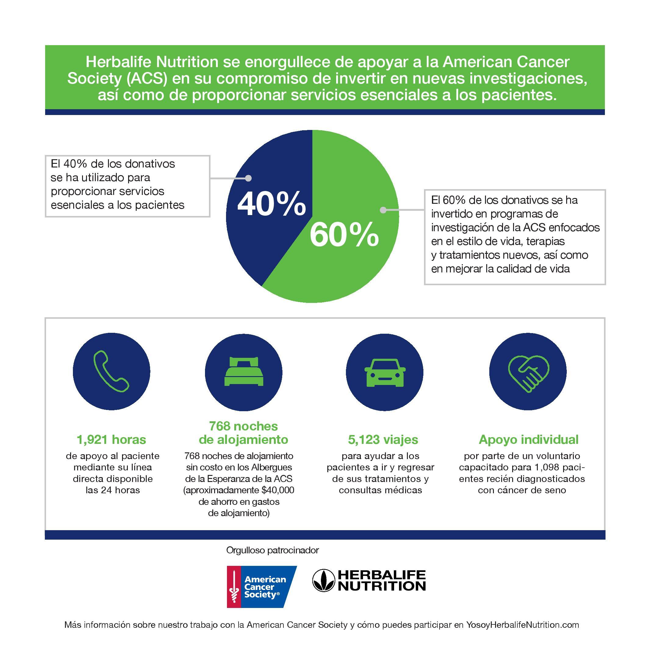 Sociedad Americana Contra el Cancer_Herbalife