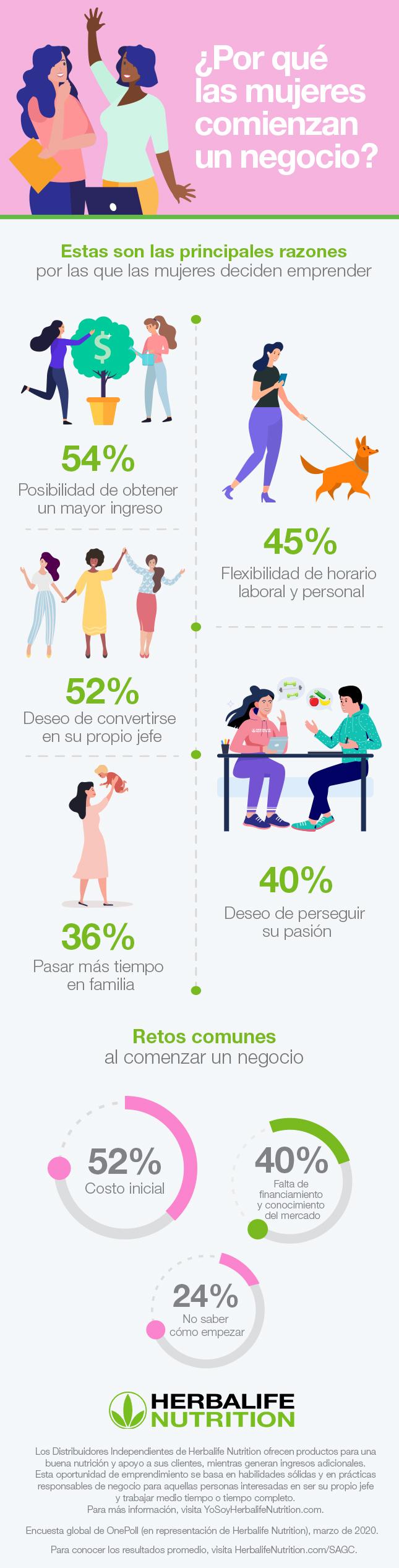 mujeres _ emprendimiento _ infografía _ SPA