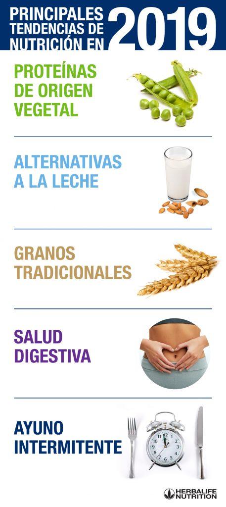 Tendencias de nutrición del 2019