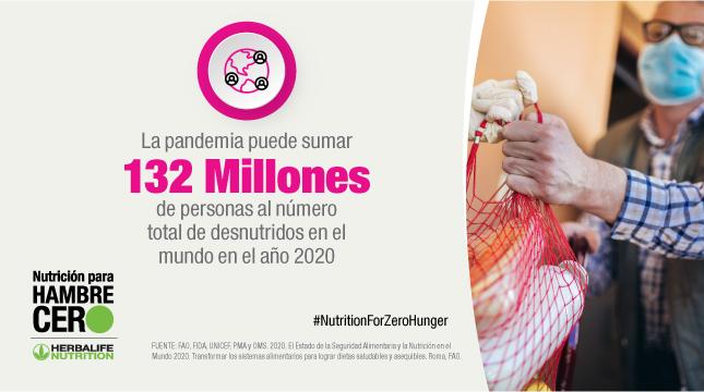 132 millones de personas desnutridas